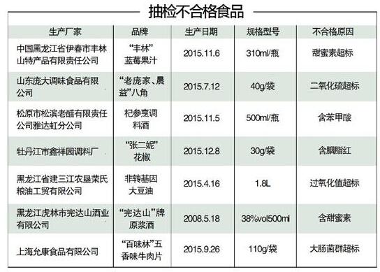 黑龙江丰林蓝莓果汁等7批次食品抽检不合格